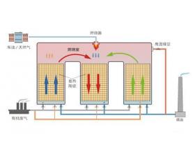 蓄热式热力焚化炉(RTO)
