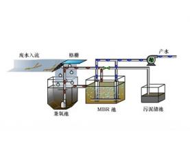 污水处理MBR工艺